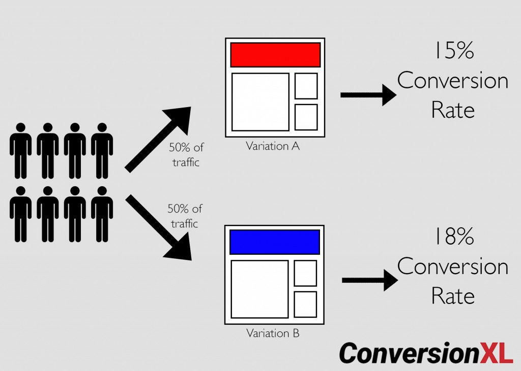 What is A/B Testing?